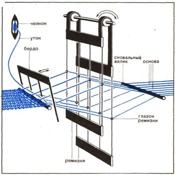 Схема бесчелночного ткацкого