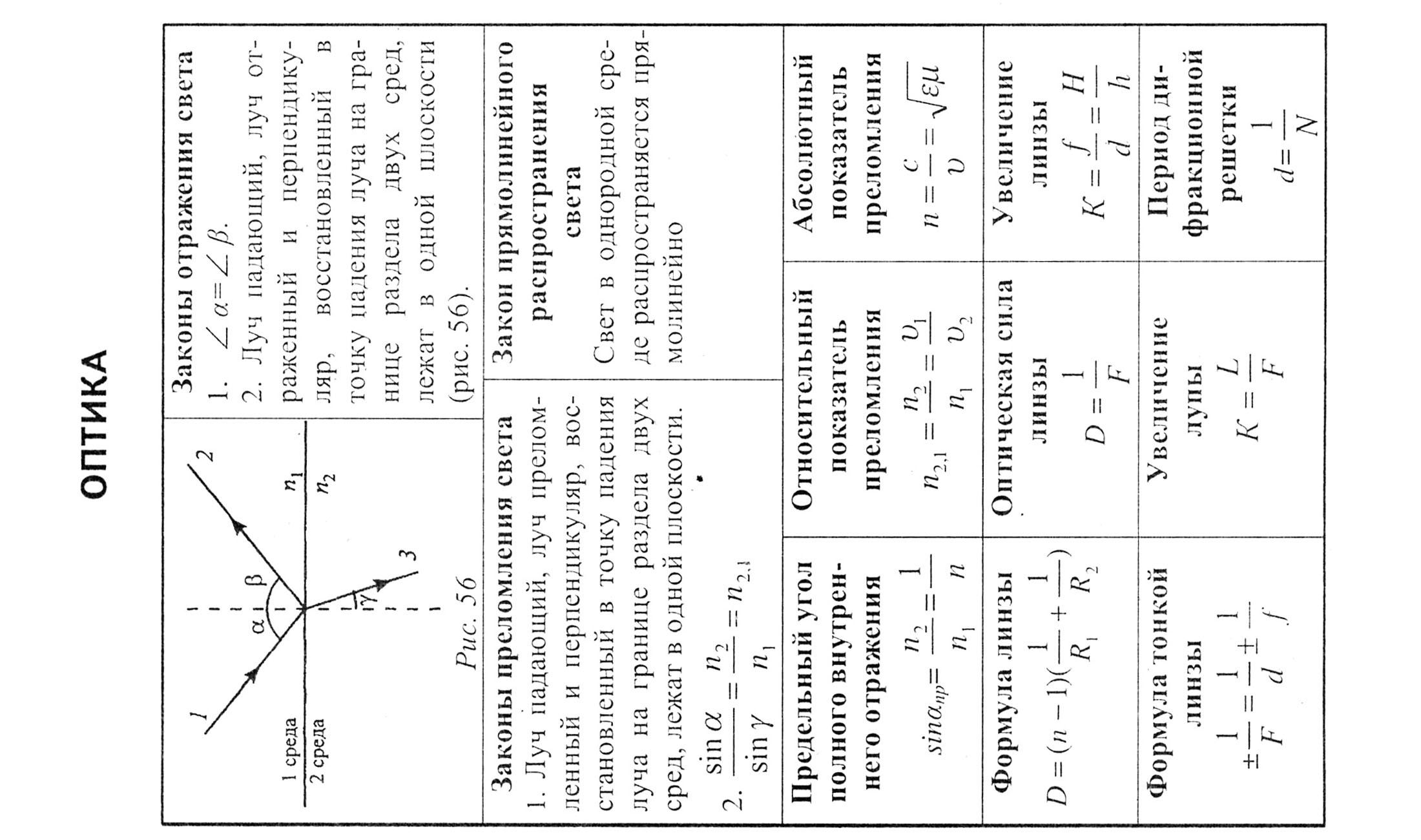 Для институт(узбекистан) шпаргалки физике и по математике поступления в